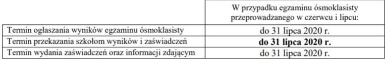egzamin ósmoklasisty 2020 ogłoszenie wyników