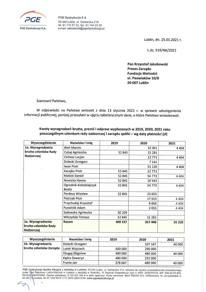 PGE Dystrybucja wynagrodzenia i nagrody 2019-2020-2021