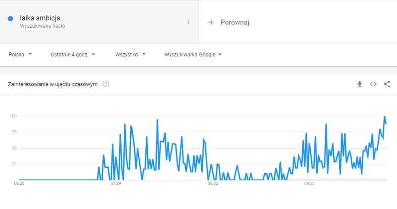 """""""Lalka ambicja"""" w wyszukiwarce Google przed egzaminem maturalnym z języka polskiego 2021"""