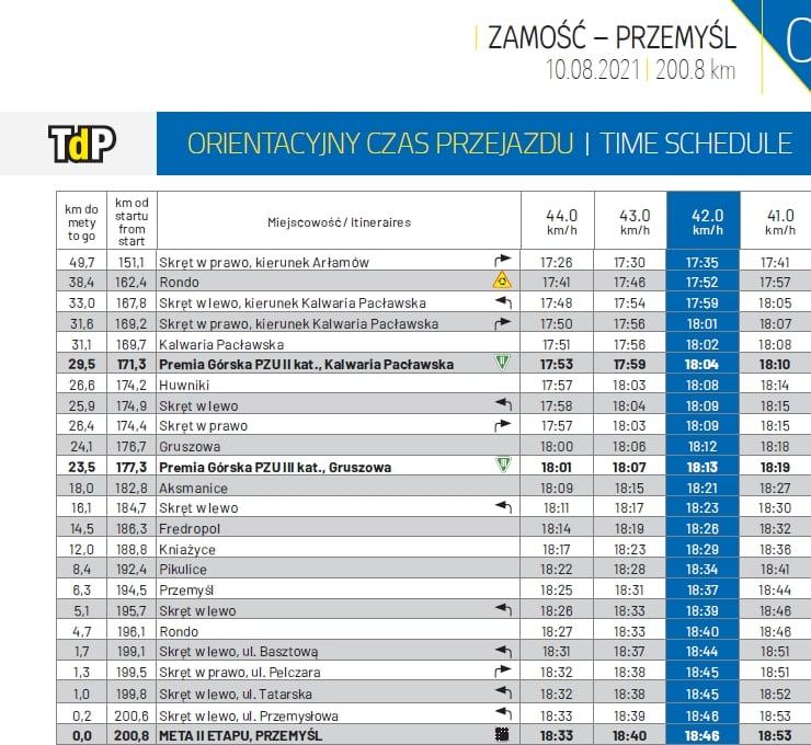 Orientacyjny czas przejazdu drugiego etapu Tour de Pologne Zamość-Przemyśl